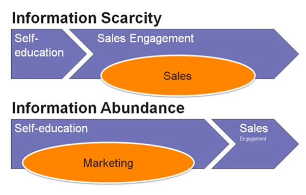 information sales marketing