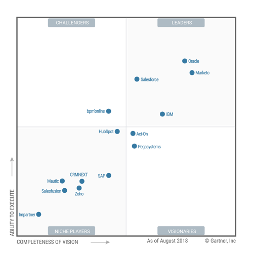 gartner magic quadrant0.5x